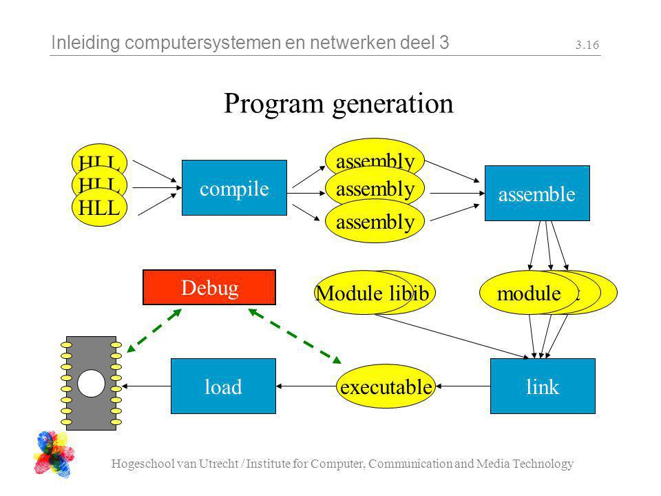 Inleiding computersystemen en netwerken deel 3 Hogeschool van Utrecht / Institute for Computer, Communication and Media Technology 3.16 Program generation load HLL compile HLL assembly assemble assembly link executable Object moduleObject libModule lib Debug