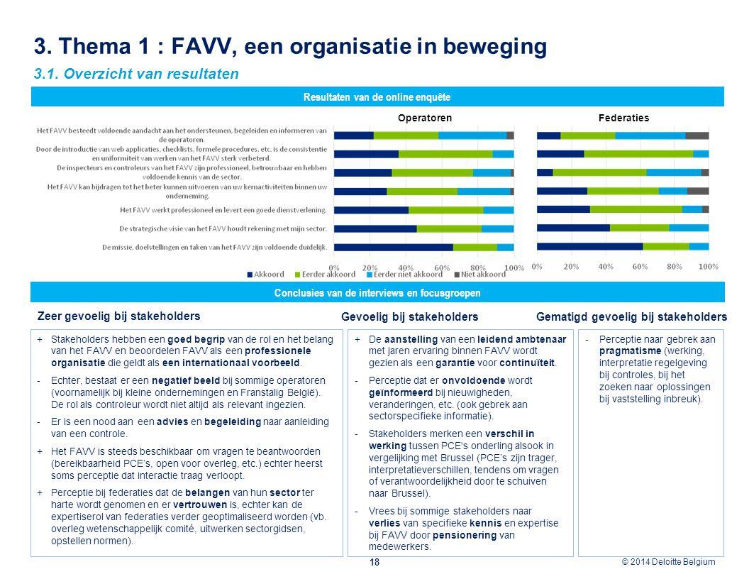 © 2012 Deloitte Belgium © 2014 Deloitte Belgium 3. Thema 1 : FAVV, een organisatie in beweging 18 Conclusies van de interviews en focusgroepen Resulta