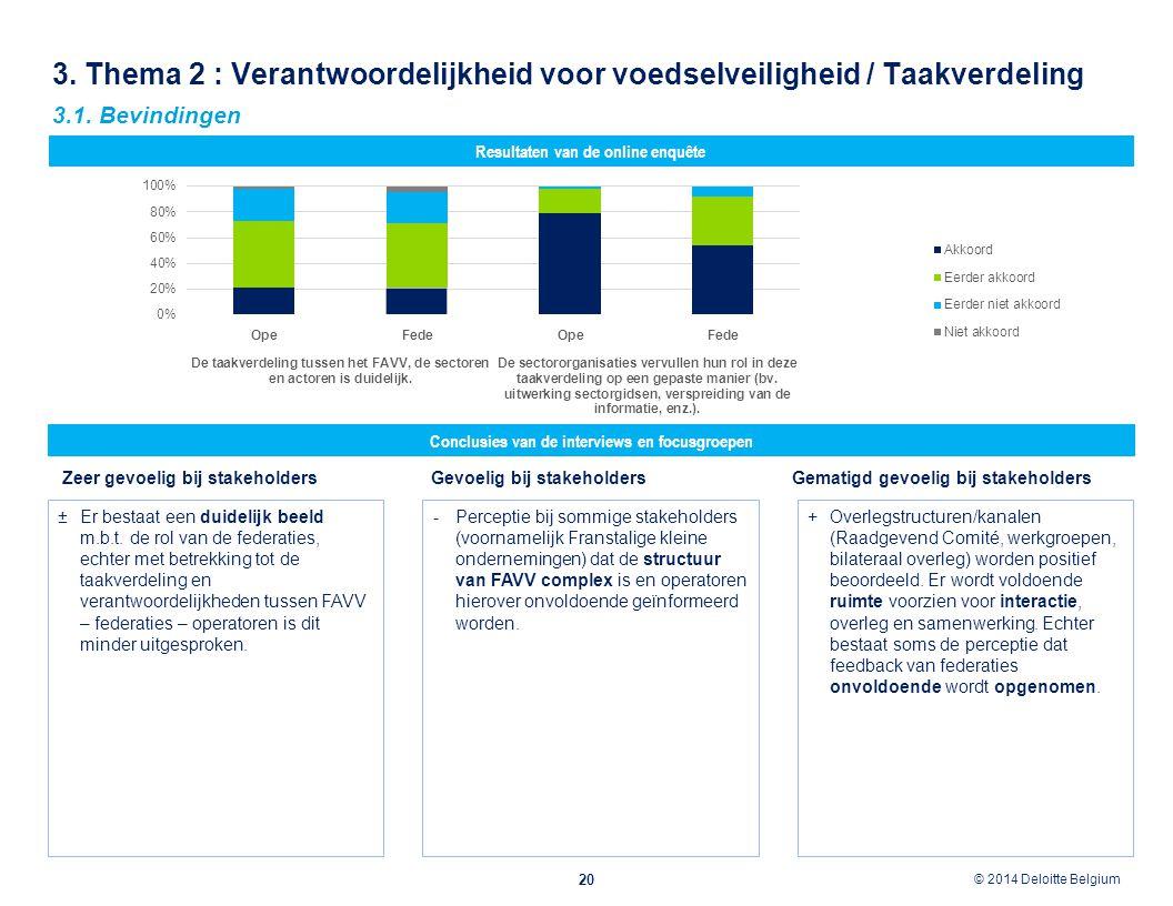 © 2012 Deloitte Belgium © 2014 Deloitte Belgium 3. Thema 2 : Verantwoordelijkheid voor voedselveiligheid / Taakverdeling 20 Conclusies van de intervie