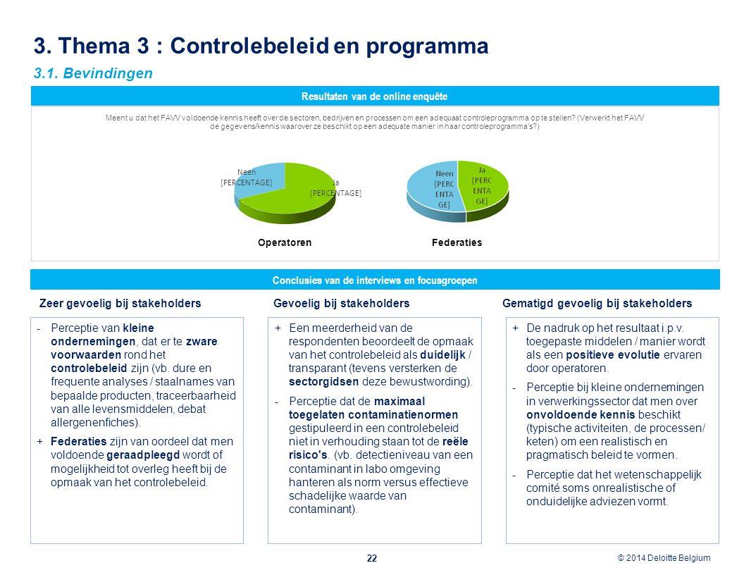 © 2012 Deloitte Belgium © 2014 Deloitte Belgium 3. Thema 3 : Controlebeleid en programma 22 Conclusies van de interviews en focusgroepen Resultaten va