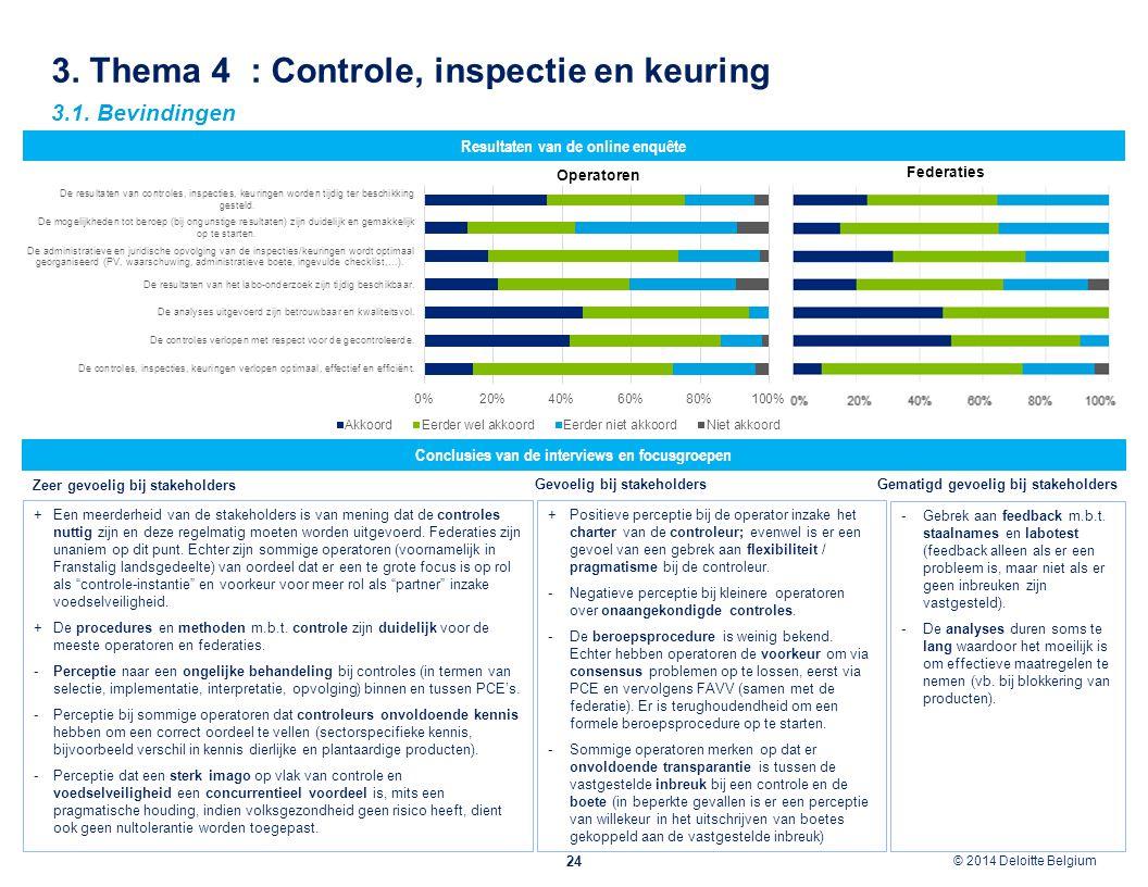 © 2012 Deloitte Belgium © 2014 Deloitte Belgium 3. Thema 4 : Controle, inspectie en keuring 24 Conclusies van de interviews en focusgroepen Resultaten