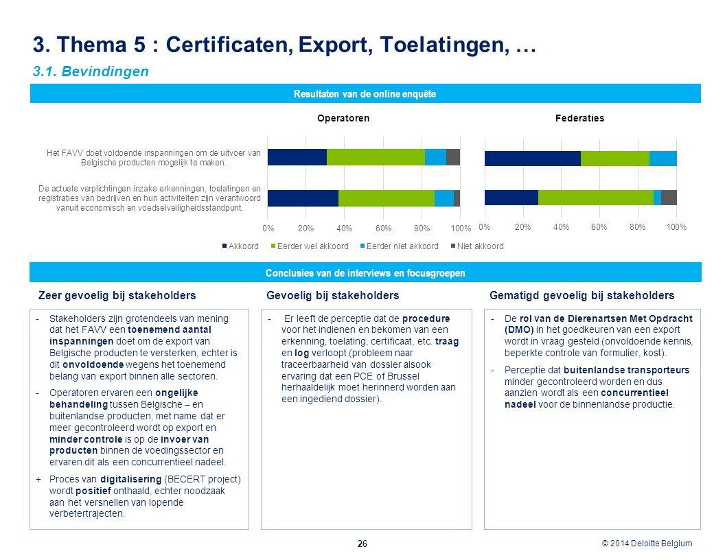 © 2012 Deloitte Belgium © 2014 Deloitte Belgium 3. Thema 5 : Certificaten, Export, Toelatingen, … 26 Conclusies van de interviews en focusgroepen Resu