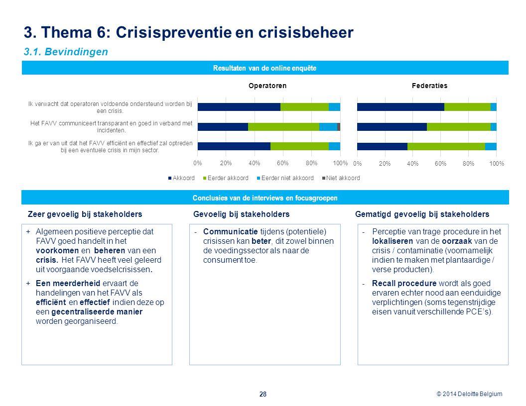 © 2012 Deloitte Belgium © 2014 Deloitte Belgium 3. Thema 6: Crisispreventie en crisisbeheer 28 Conclusies van de interviews en focusgroepen Resultaten