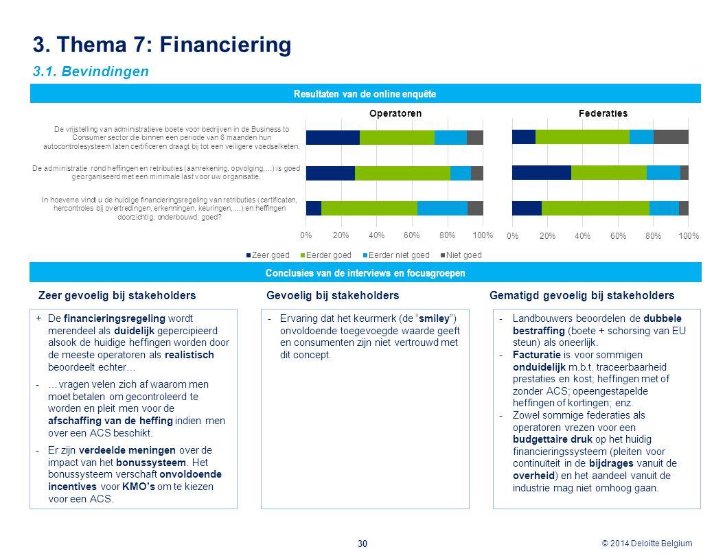 © 2012 Deloitte Belgium © 2014 Deloitte Belgium 3. Thema 7: Financiering 30 Conclusies van de interviews en focusgroepen Resultaten van de online enqu