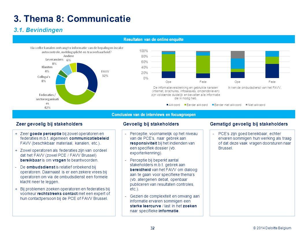 © 2012 Deloitte Belgium © 2014 Deloitte Belgium 3. Thema 8: Communicatie 32 Conclusies van de interviews en focusgroepen Resultaten van de online enqu