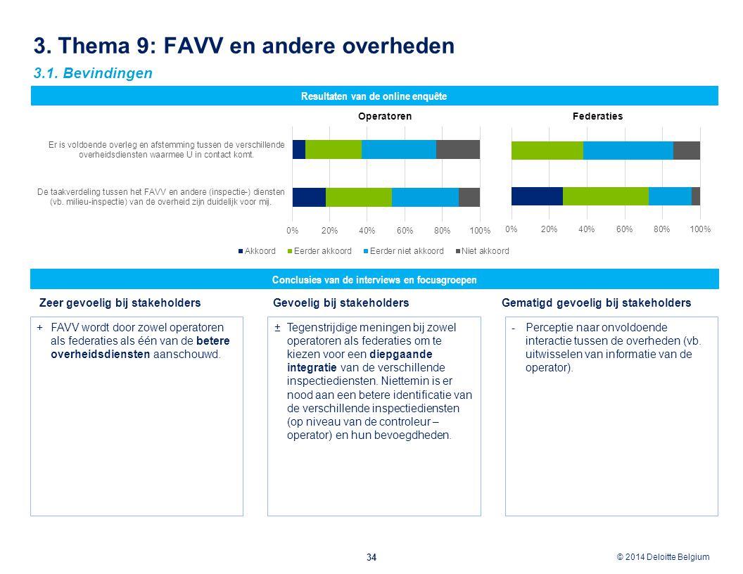© 2012 Deloitte Belgium © 2014 Deloitte Belgium 3. Thema 9: FAVV en andere overheden 34 Conclusies van de interviews en focusgroepen Resultaten van de