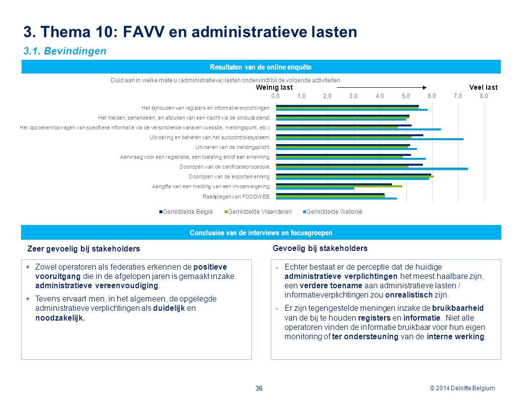 © 2012 Deloitte Belgium © 2014 Deloitte Belgium 3. Thema 10: FAVV en administratieve lasten 36 Conclusies van de interviews en focusgroepen Resultaten
