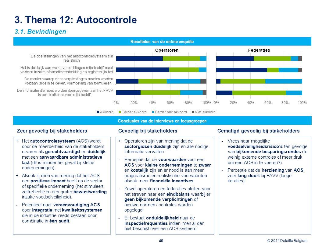 © 2012 Deloitte Belgium © 2014 Deloitte Belgium 3. Thema 12: Autocontrole 40 Resultaten van de online enquête 3.1. Bevindingen Conclusies van de inter