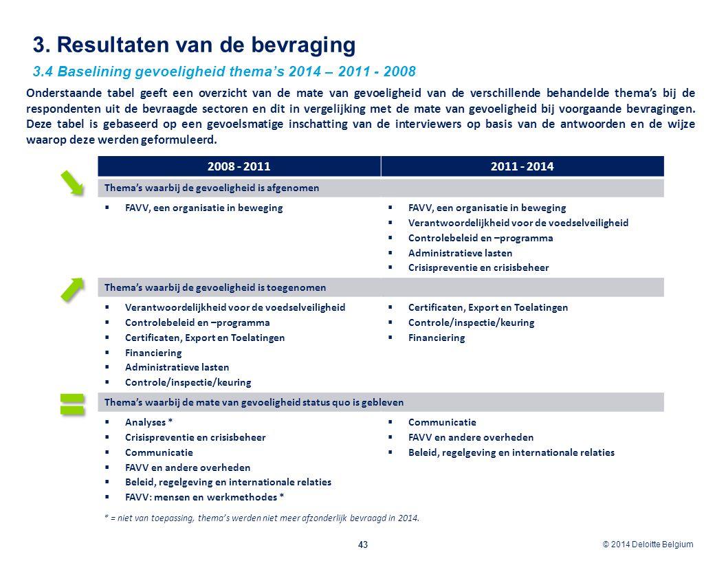 © 2012 Deloitte Belgium © 2014 Deloitte Belgium 3. Resultaten van de bevraging 43 3.4 Baselining gevoeligheid thema's 2014 – 2011 - 2008 2008 - 201120