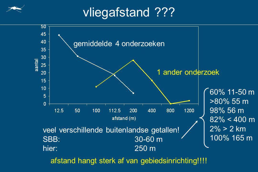 vliegafstand ??? 1 ander onderzoek gemiddelde 4 onderzoeken afstand hangt sterk af van gebiedsinrichting!!!! veel verschillende buitenlandse getallen!