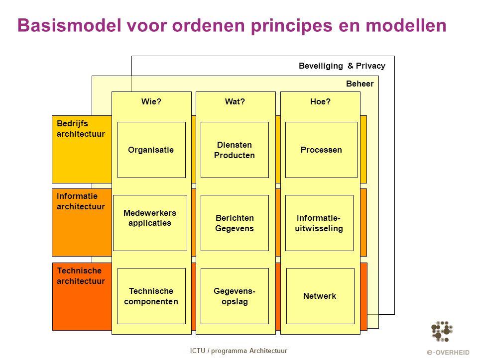 Beveiliging & Privacy Beheer Basismodel voor ordenen principes en modellen Bedrijfs architectuur Informatie architectuur Technische architectuur Wat?