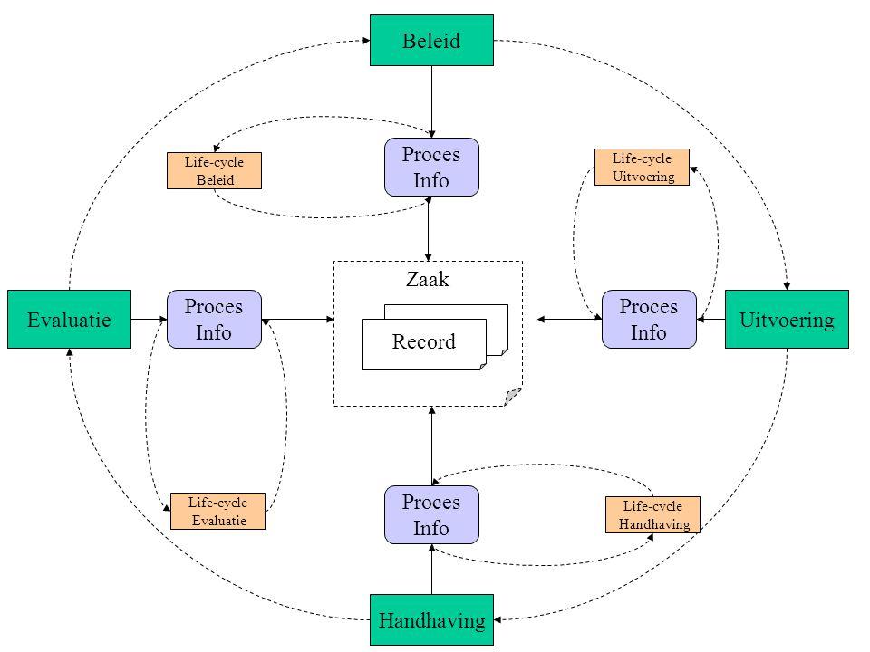 Zaak Beleid Uitvoering Handhaving Evaluatie Proces Info Proces Info Proces Info Proces Info Life-cycle Beleid Life-cycle Uitvoering Life-cycle Handhav