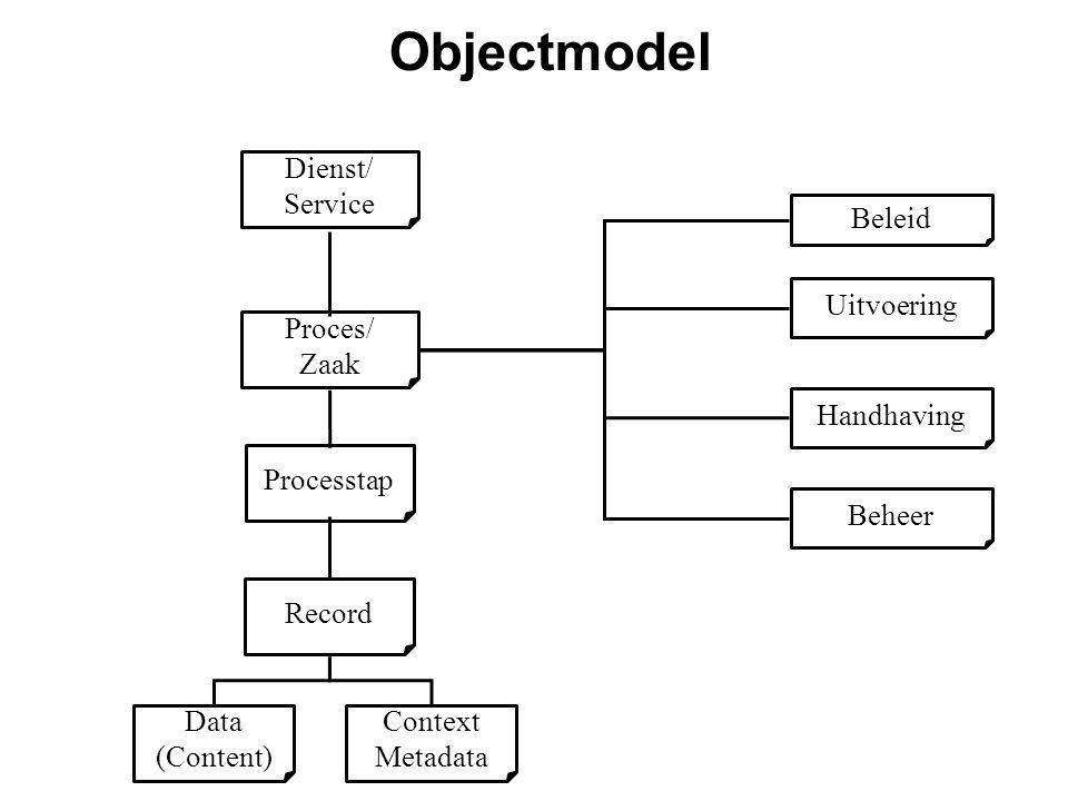 Record Processtap Data (Content) Context Metadata Beleid Uitvoering Handhaving Beheer Proces/ Zaak Dienst/ Service Objectmodel