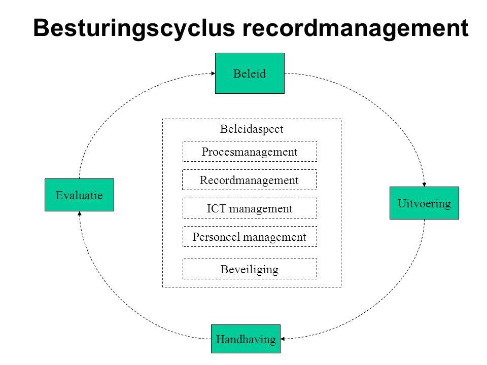Besturingscyclus recordmanagement Beleidaspect Beleid Uitvoering Handhaving Evaluatie Procesmanagement Recordmanagement ICT management Personeel management Beveiliging