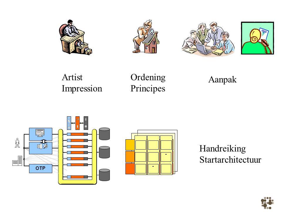 Basisarchitectuur één overheidsorganisatie burger bedrijf Koppeling
