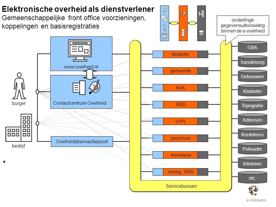 kadaster gemeente KvK RBD UWV provincie ministerie overig: 1600 burger bedrijf Servicebussen onderlinge gegevensuitwisseling binnen de e-overheid GBA