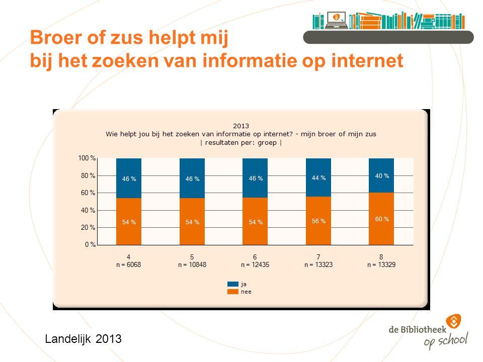 Broer of zus helpt mij bij het zoeken van informatie op internet Landelijk 2013