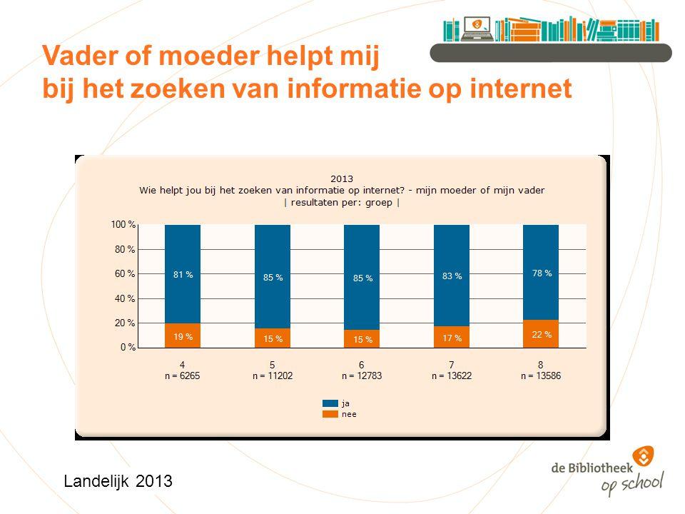 Vader of moeder helpt mij bij het zoeken van informatie op internet Landelijk 2013