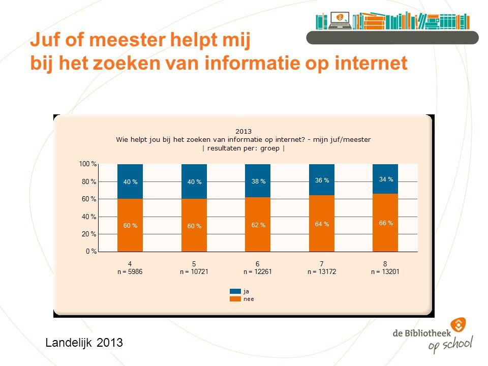 Juf of meester helpt mij bij het zoeken van informatie op internet Landelijk 2013
