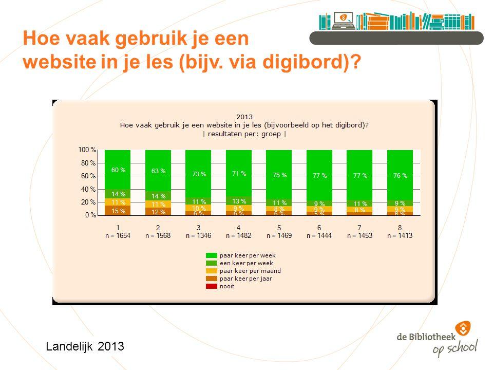 Hoe vaak gebruik je een website in je les (bijv. via digibord) Landelijk 2013