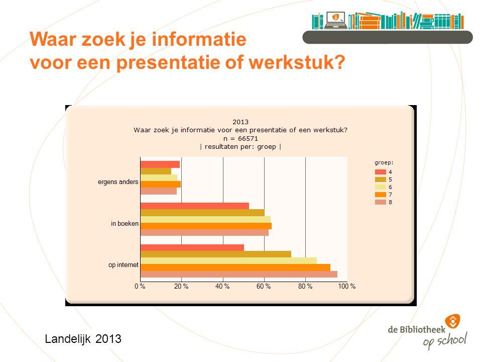 Waar zoek je informatie voor een presentatie of werkstuk Landelijk 2013