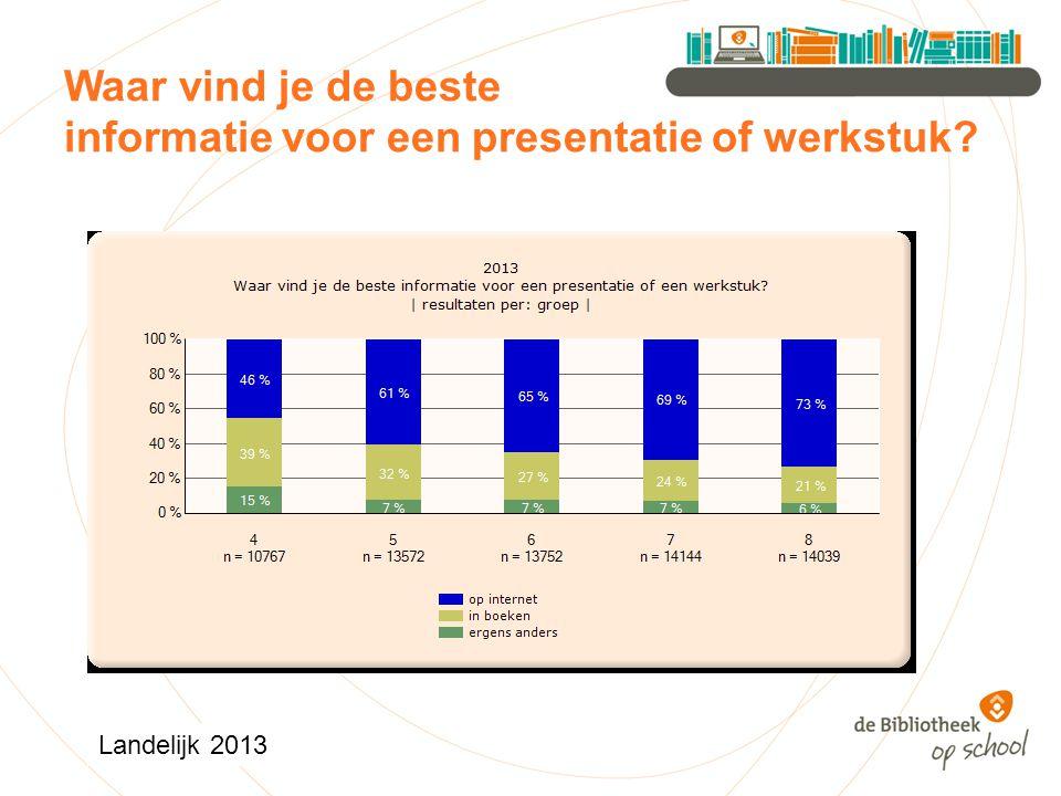 Waar vind je de beste informatie voor een presentatie of werkstuk Landelijk 2013