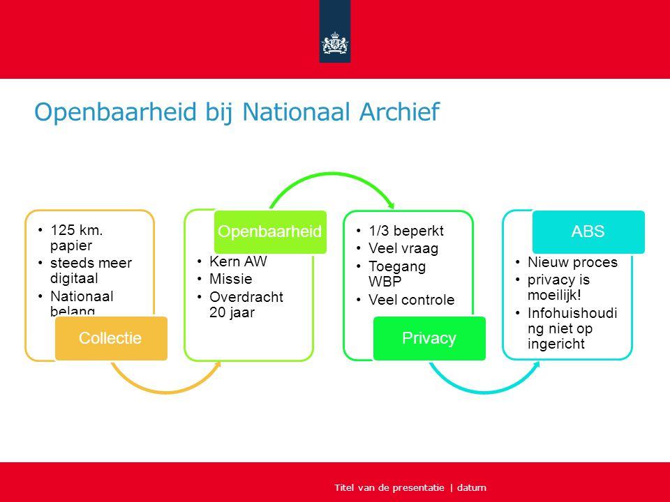Openbaarheid bij Nationaal Archief Titel van de presentatie | datum 125 km. papier steeds meer digitaal Nationaal belang Collectie Kern AW Missie Over
