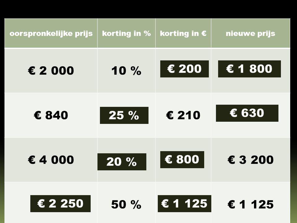 oorspronkelijke prijskorting in %korting in €nieuwe prijs € 2 00010 % € 840€ 210 € 4 000€ 3 200 50 %€ 1 125 € 200 € 630 25 % € 1 125 20 % € 2 250 € 1 800 € 800