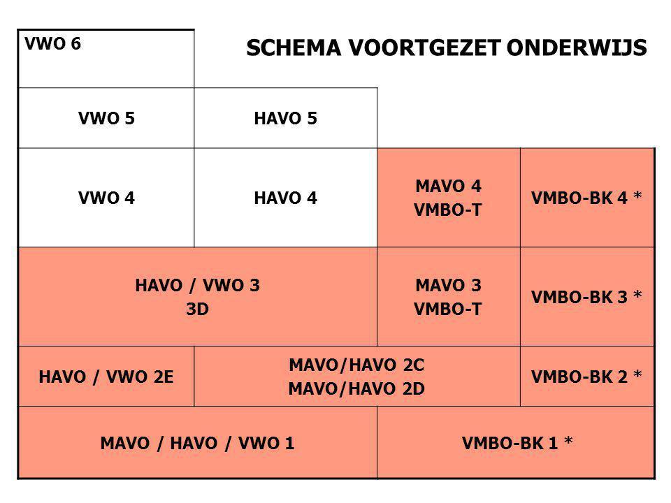 VWO 6 SCHEMA VOORTGEZET ONDERWIJS VWO 5HAVO 5 VWO 4HAVO 4 MAVO 4 VMBO-T VMBO-BK 4 * HAVO / VWO 3 3D MAVO 3 VMBO-T VMBO-BK 3 * HAVO / VWO 2E MAVO/HAVO