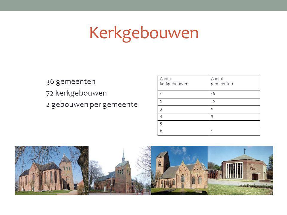 Kerkgebouwen 36 gemeenten 72 kerkgebouwen 2 gebouwen per gemeente Aantal kerkgebouwen Aantal gemeenten 116 210 36 43 5 61