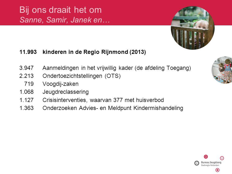 Bij ons draait het om Sanne, Samir, Janek en… 11.993kinderen in de Regio Rijnmond (2013) 3.947 Aanmeldingen in het vrijwillig kader (de afdeling Toegang) 2.213Ondertoezichtstellingen (OTS) 719 Voogdij-zaken 1.068 Jeugdreclassering 1.127 Crisisinterventies, waarvan 377 met huisverbod 1.363 Onderzoeken Advies- en Meldpunt Kindermishandeling