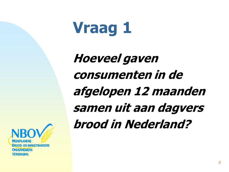 Vraag 1 Hoeveel gaven consumenten in de afgelopen 12 maanden samen uit aan dagvers brood in Nederland? 6