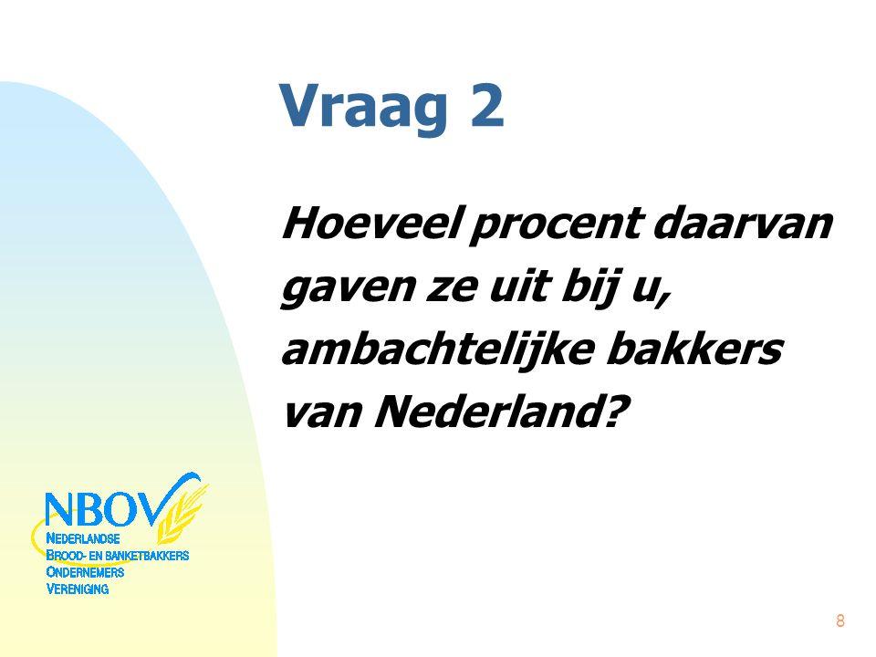 Vraag 2 Hoeveel procent daarvan gaven ze uit bij u, ambachtelijke bakkers van Nederland? 8