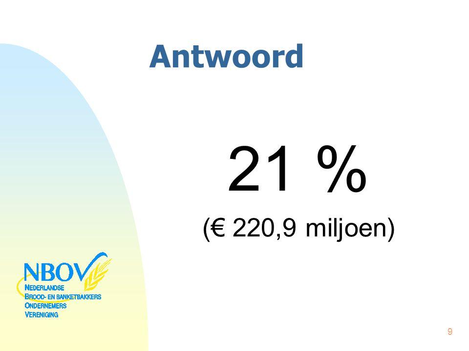 Antwoord 21 % (€ 220,9 miljoen) 9