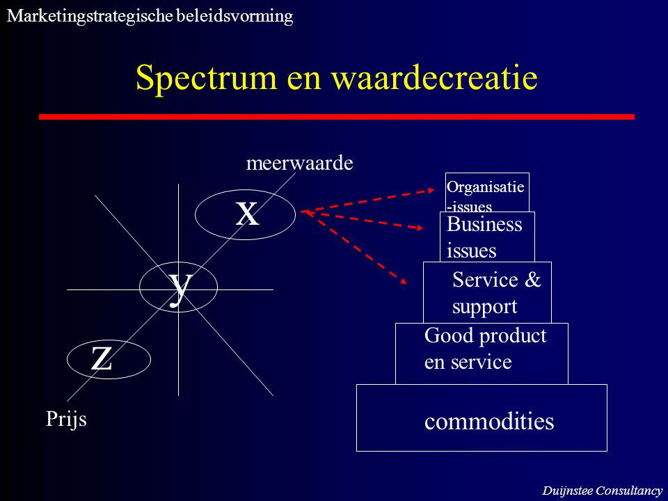 Spectrum en waardecreatie z x y Prijs meerwaarde Marketingstrategische beleidsvorming Duijnstee Consultancy commodities Good product en service Service & support Business issues Organisatie -issues