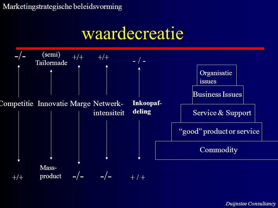 "waardecreatie (semi) Tailormade Mass- product -/- +/+ Commodity ""good"" product or service Service & Support Business Issues -/- +/+ -/- CompetitieInno"