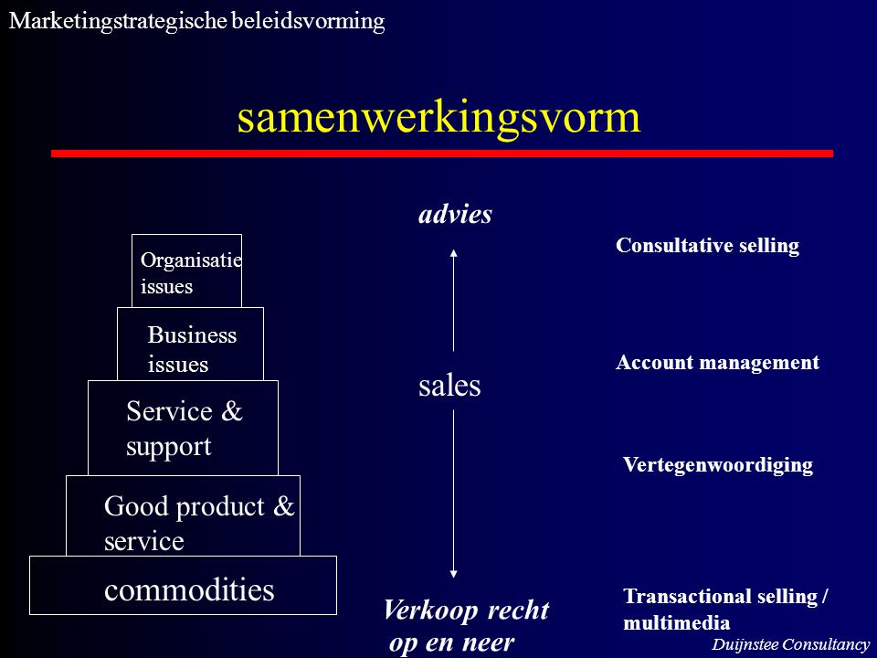 samenwerkingsvorm commodities Good product & service Service & support Business issues Organisatie issues sales Verkoop recht op en neer advies Consul