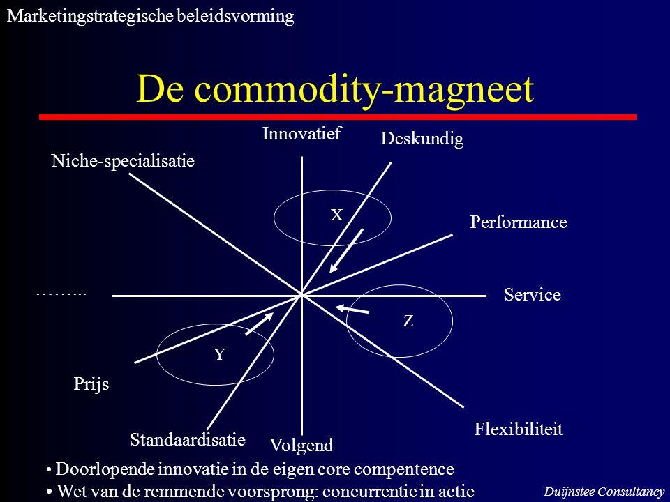 De commodity-magneet Innovatief Volgend ……... Service Niche-specialisatie Flexibiliteit Prijs Deskundig Performance Standaardisatie X Z Y Doorlopende