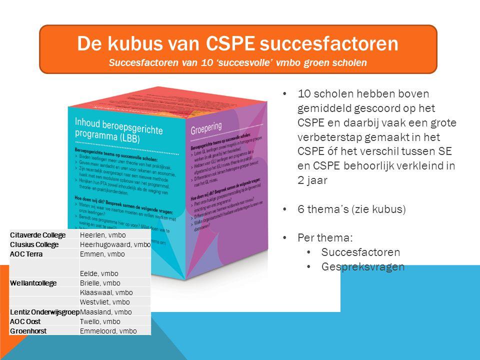 De kubus van CSPE succesfactoren Succesfactoren van 10 'succesvolle' vmbo groen scholen 10 scholen hebben boven gemiddeld gescoord op het CSPE en daar