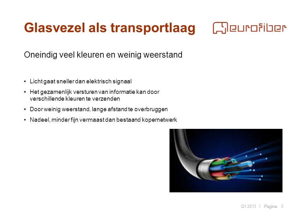 / Pagina Van pull naar push Q1 2013 2000 oprichting van Eurofiber Opeens was er een alternatief… Eurofiber koos voor scheiding tussen uitrol glasvezel en de dienst.