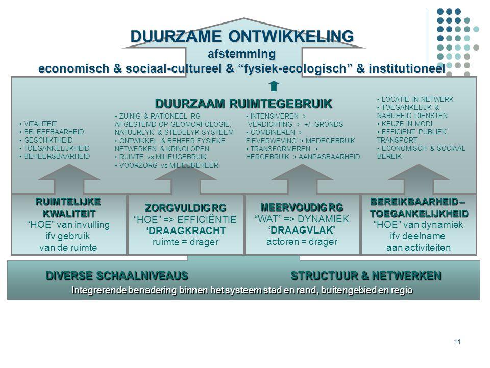 11 DIVERSE SCHAALNIVEAUS STRUCTUUR & NETWERKEN Integrerende benadering binnen het systeem stad en rand, buitengebied en regio DUURZAAM RUIMTEGEBRUIK Z