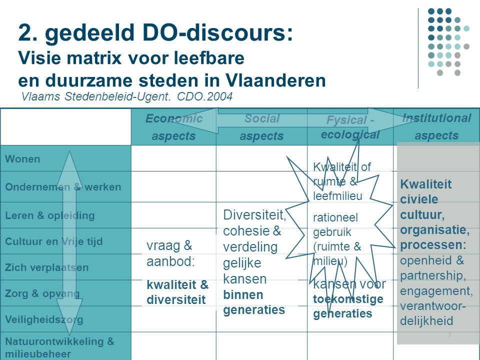 7 2. gedeeld DO-discours: Visie matrix voor leefbare en duurzame steden in Vlaanderen Economic aspects Social aspects Fysical - ecological Institution
