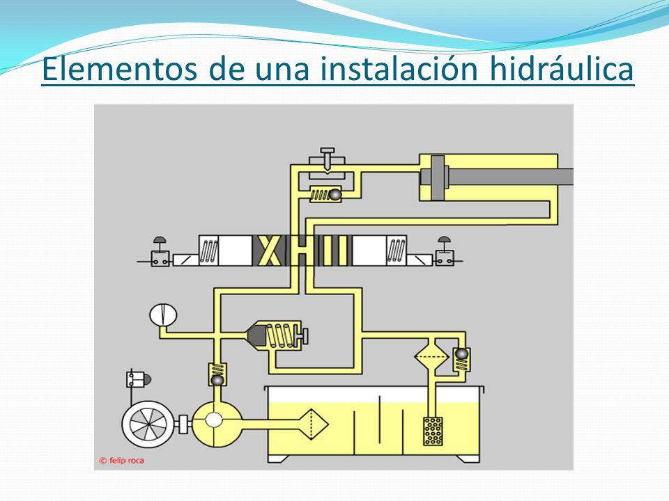 Elementos de una instalación hidráulica