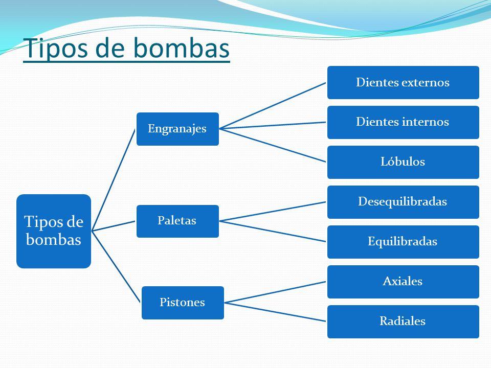Tipos de bombas Engranajes Dientes externosDientes internosLóbulos Paletas DesequilibradasEquilibradas Pistones AxialesRadiales