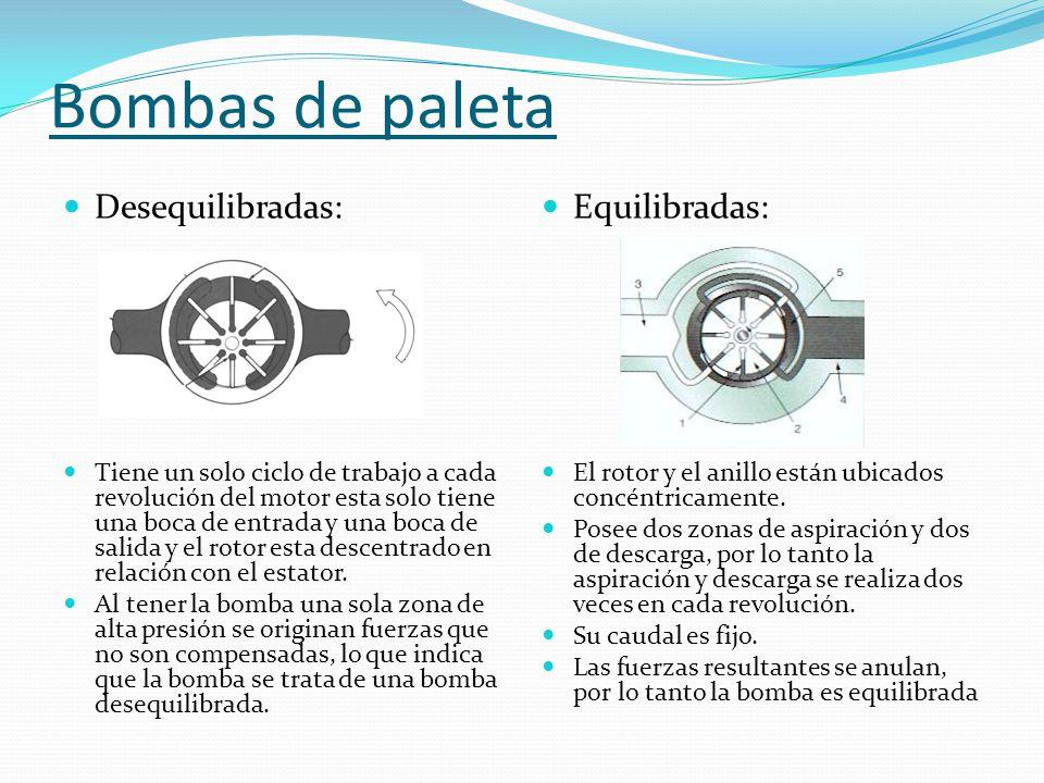 Bombas de paleta Desequilibradas: Tiene un solo ciclo de trabajo a cada revolución del motor esta solo tiene una boca de entrada y una boca de salida