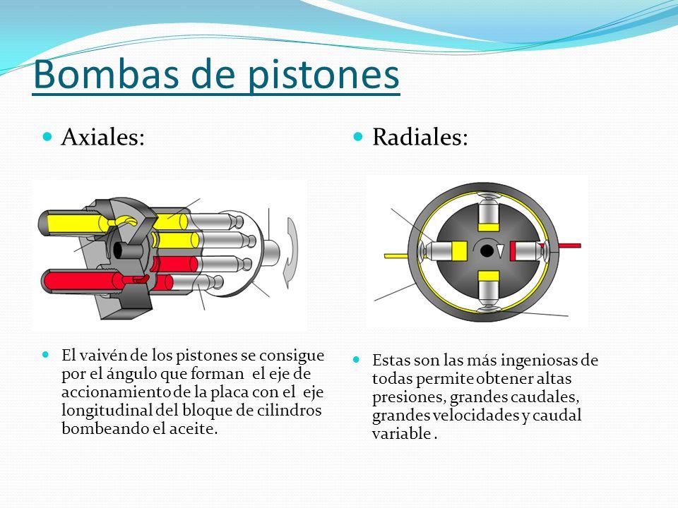 Bombas de pistones Axiales: El vaivén de los pistones se consigue por el ángulo que forman el eje de accionamiento de la placa con el eje longitudinal