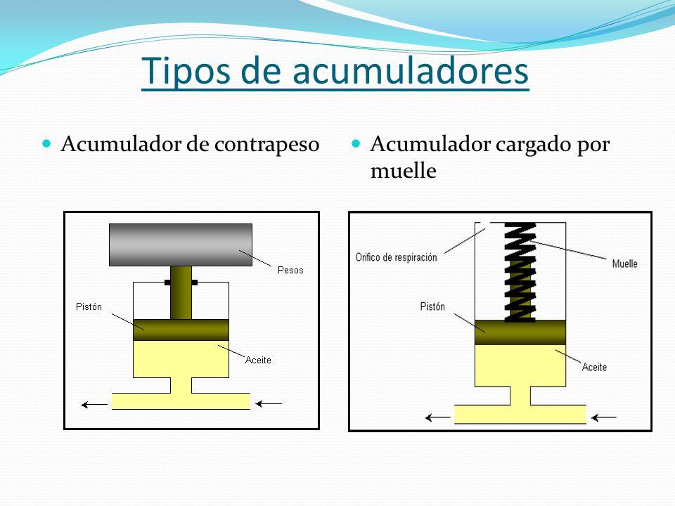Tipos de acumuladores Acumulador de contrapeso Acumulador cargado por muelle