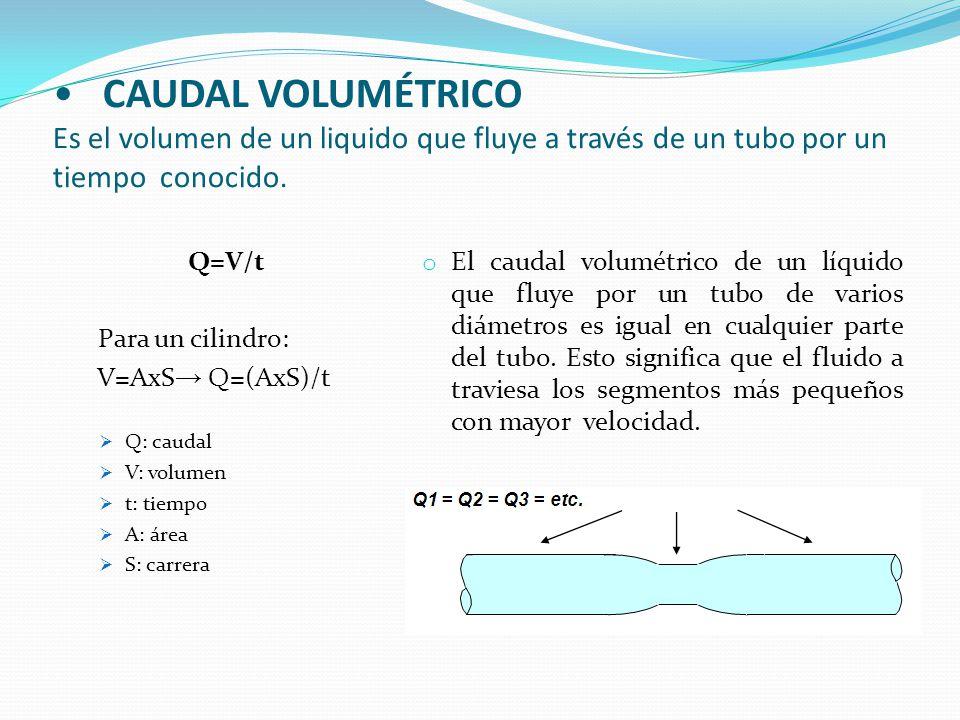 CAUDAL VOLUMÉTRICO Es el volumen de un liquido que fluye a través de un tubo por un tiempo conocido. Q=V/t Para un cilindro: V=AxS → Q=(AxS)/t  Q: ca