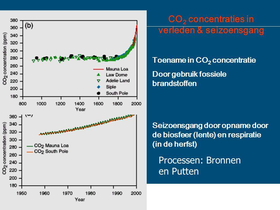 CO 2 concentraties in verleden & seizoensgang Toename in CO 2 concentratie Door gebruik fossiele brandstoffen Seizoensgang door opname door de biosfee