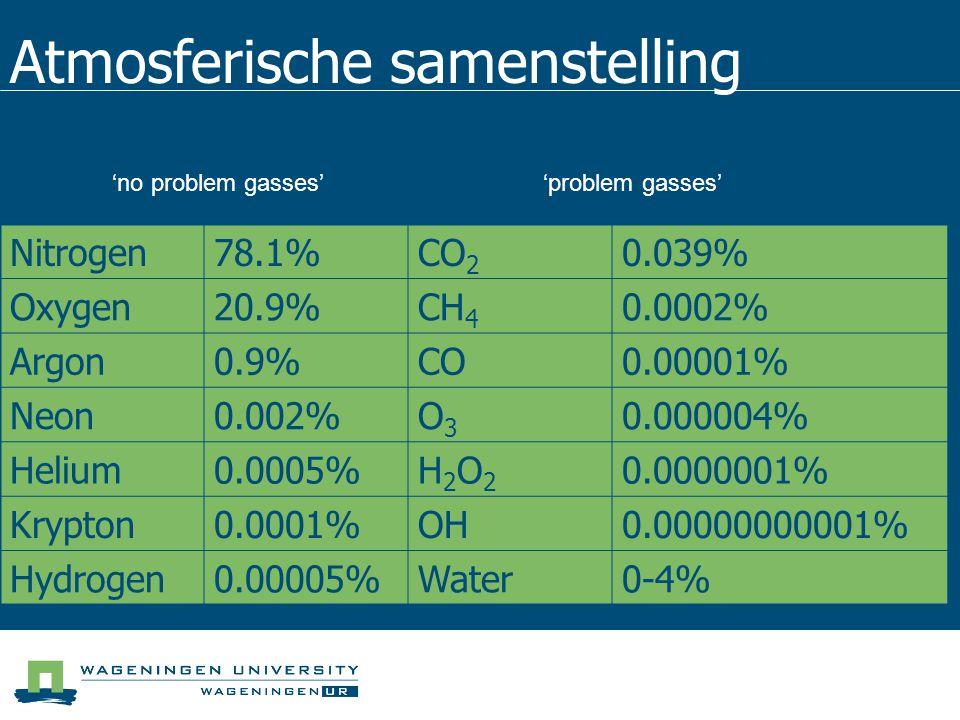 Atmosferische samenstelling Nitrogen78.1%CO 2 0.039% Oxygen20.9%CH 4 0.0002% Argon0.9%CO0.00001% Neon0.002%O3O3 0.000004% Helium0.0005%H2O2H2O2 0.0000